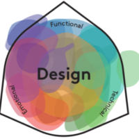 SustainableDesignCards